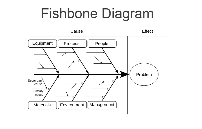Fishbone archives media telecom root cause analysis simplified cause and effect diagram ccuart Image collections